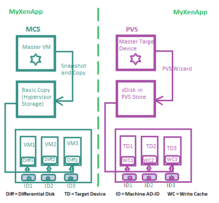 Difference between MCS and PVS | MyXenApp