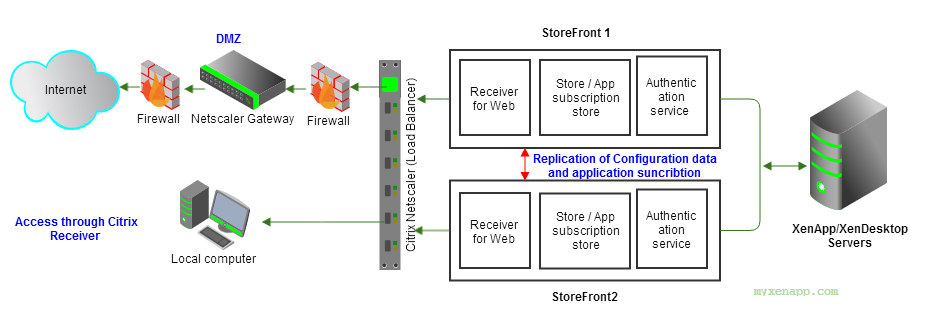 Components of Citrix StoreFront Server | MyXenApp