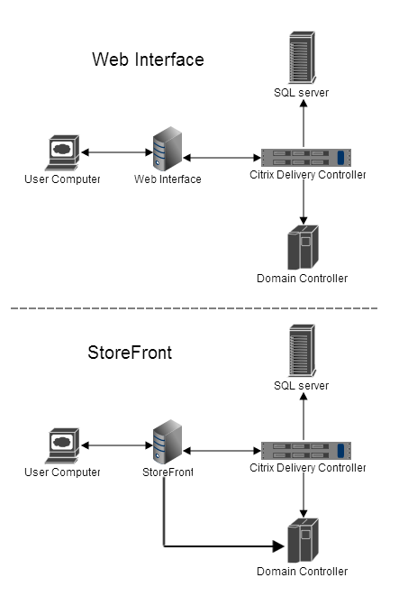 Citrix StoreFront logon process | MyXenApp