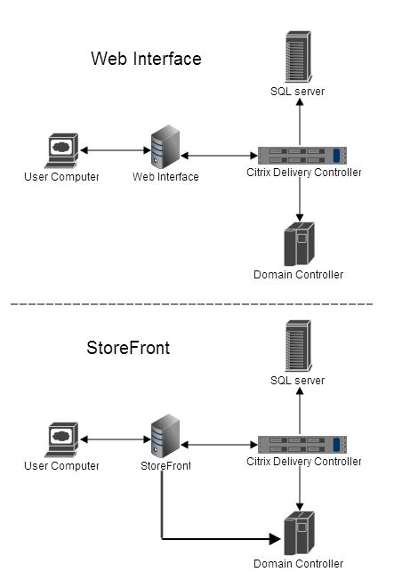 Citrix StoreFront logon process   MyXenApp