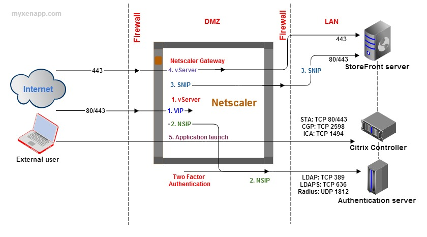 Citrix Netscaler Port Diagram Search For Wiring Diagrams